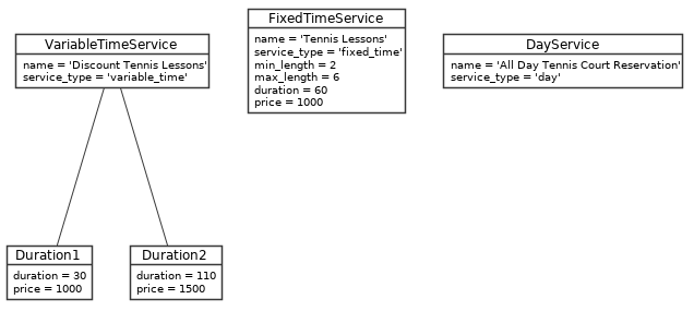 Service Object Diagram