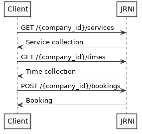 Booking API Sequence Diagram